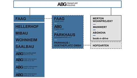 abg frankfurt holding gmbh unternehmen abg frankfurt holding gmbh. Black Bedroom Furniture Sets. Home Design Ideas